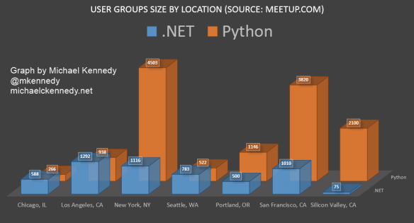 Relative size of python and ,net communities via user groups.